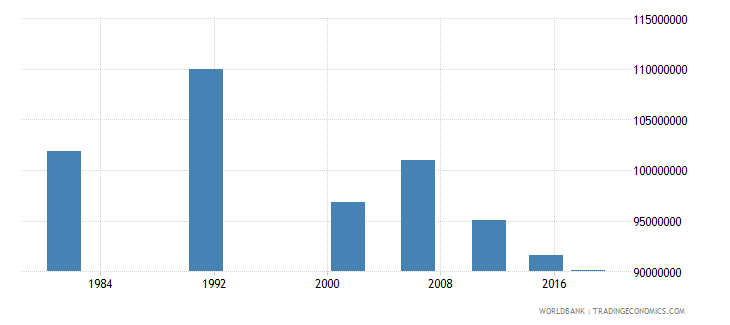 india adult illiterate population 15 years male number wb data