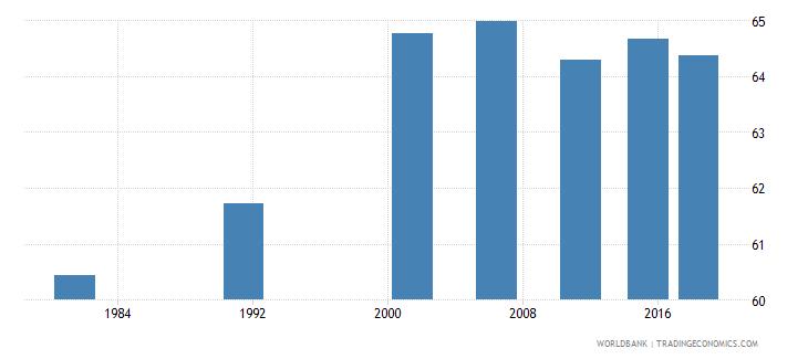 india adult illiterate population 15 years percent female wb data