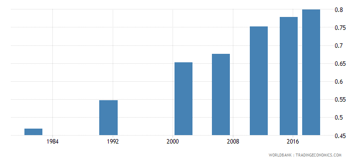 india adult literacy rate population 15 years gender parity index gpi wb data