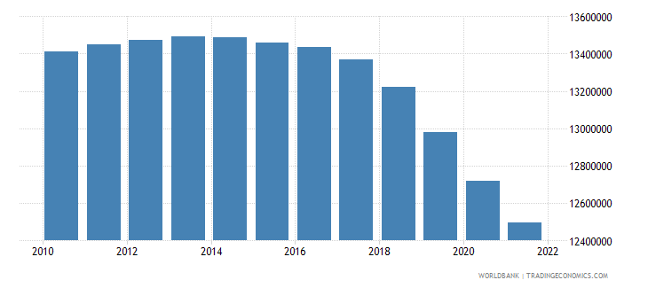 india age population age 09 male interpolated wb data