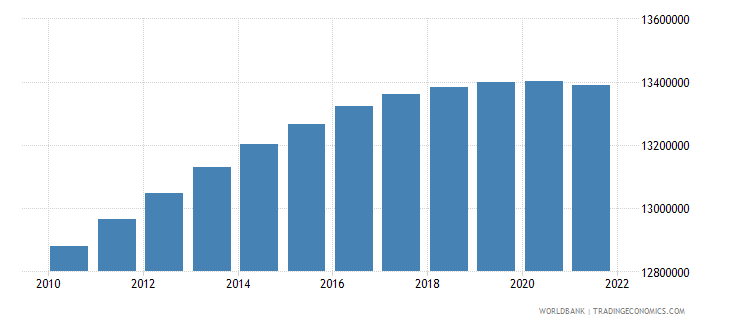 india age population age 15 male interpolated wb data