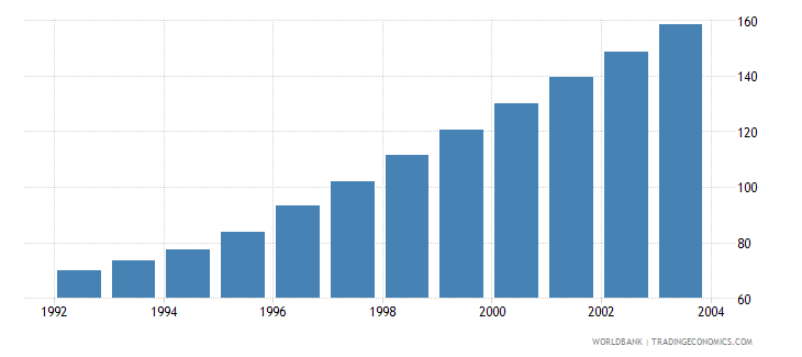 india agricultural machinery tractors per 100 sq km of arable land wb data