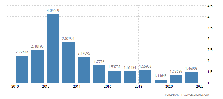india agricultural raw materials exports percent of merchandise exports wb data