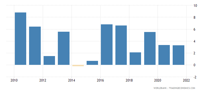 india agriculture value added annual percent growth wb data