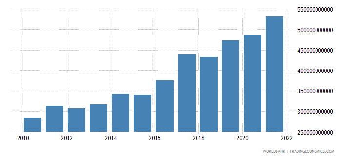 india agriculture value added us dollar wb data