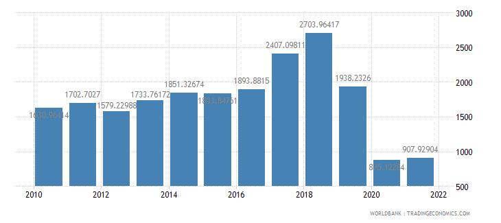 india air transport freight million ton km wb data