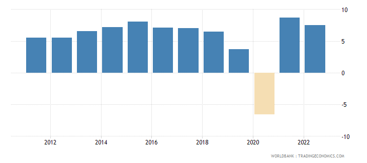 india annual percentage growth rate of gdp at market prices based on constant 2010 us dollars  wb data