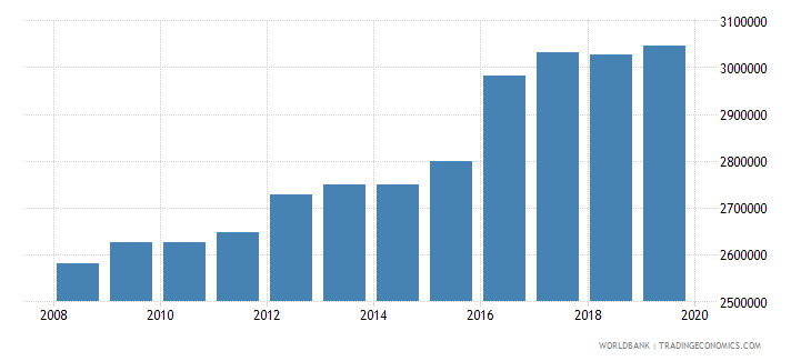 india armed forces personnel total wb data