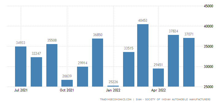 India Motor Vehicles Exports