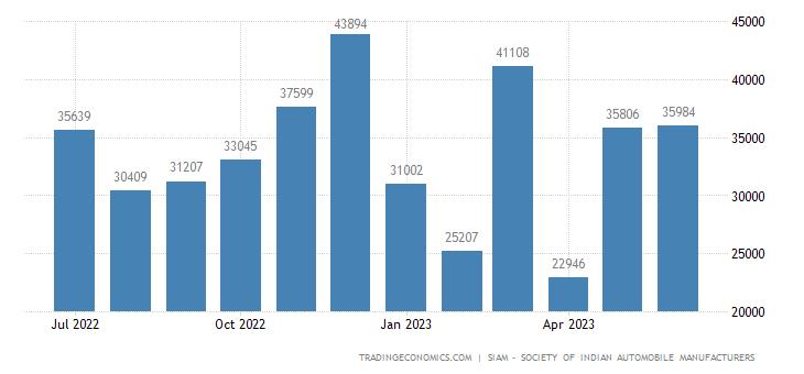 India Motor Vehicles Exports