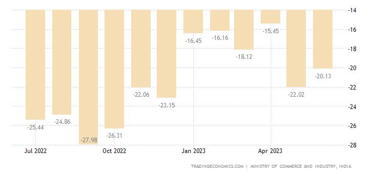 India Balance of Trade | 2019 | Data | Chart | Calendar | Forecast