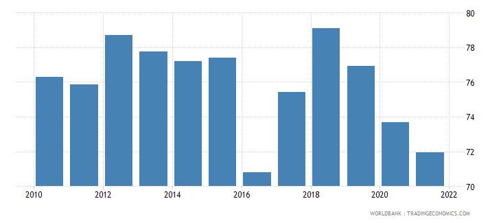 india bank credit to bank deposits percent wb data