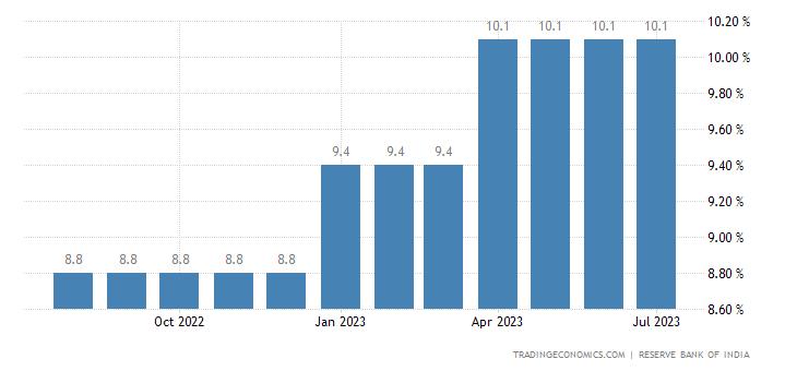 India Prime Lending Rate