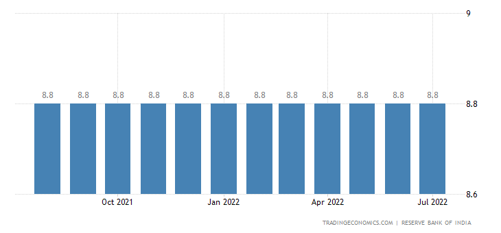 India Prime Lending Rate