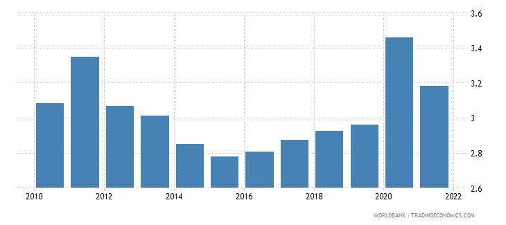india bank net interest margin percent wb data