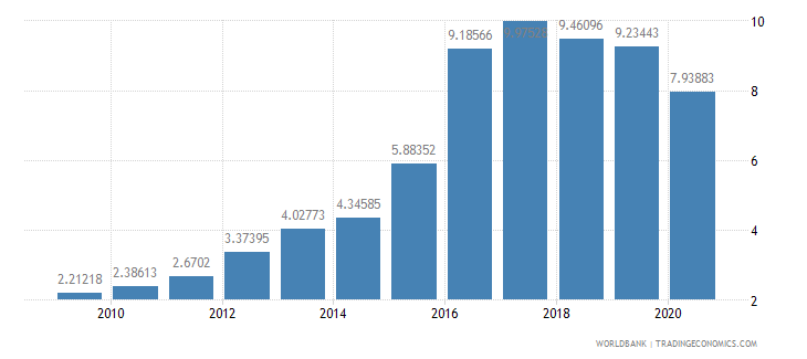 india bank nonperfoming loans to total gross loans percent wb data