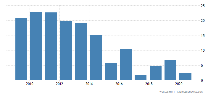 india bank return on equity percent before tax wb data