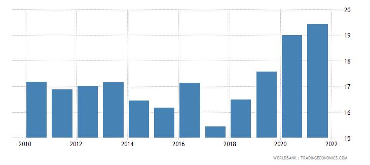 india bank z score wb data
