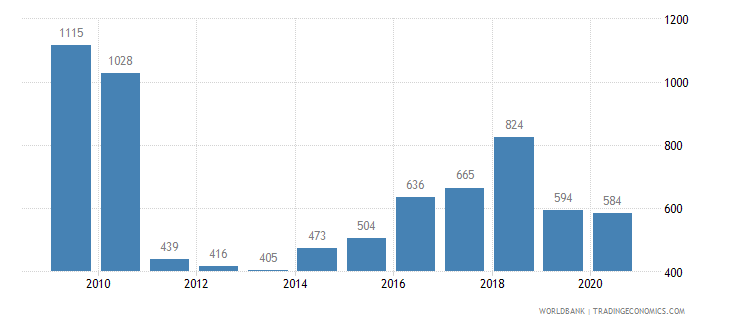 india battle related deaths number of people wb data
