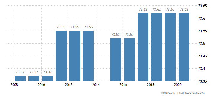 india binding coverage manufactured products percent wb data