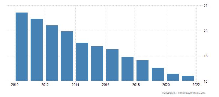 india birth rate crude per 1 000 people wb data