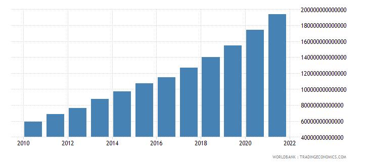 india broad money current lcu wb data