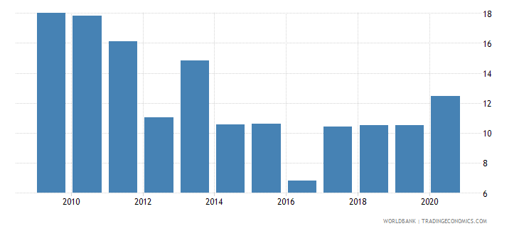 india broad money growth annual percent wb data