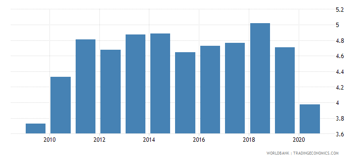 india broad money to total reserves ratio wb data