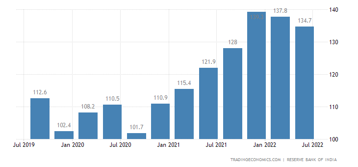 India Business Expectations Index (BEI)