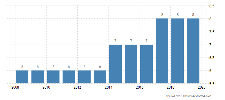 india business extent of disclosure index 0 less disclosure to 10 more disclosure wb data