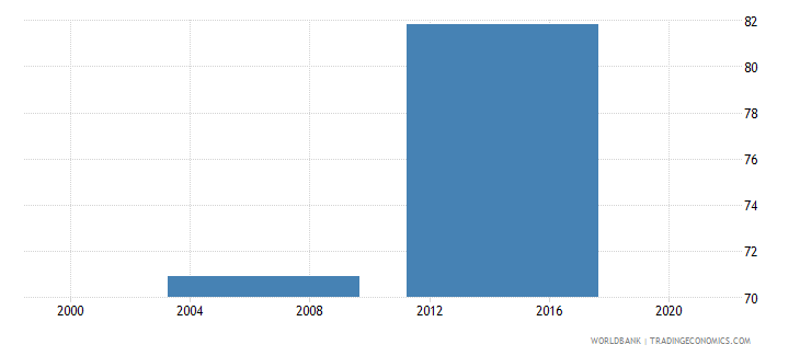 india capacity utilization percent wb data