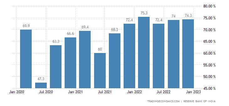India Capacity Utilization