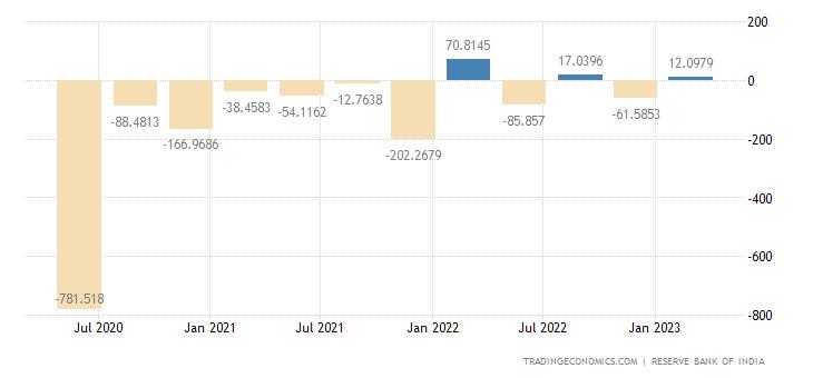 India Capital Flows