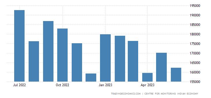 India Car Sales