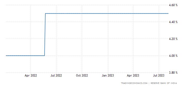 India Cash Reserve Ratio