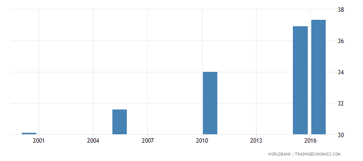 india cause of death by injury ages 15 34 female percent relevant age wb data