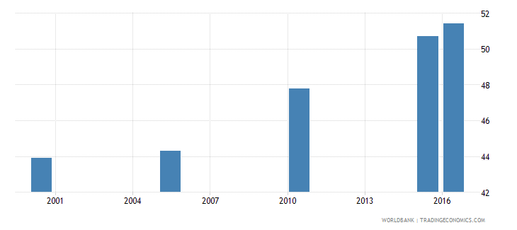 india cause of death by injury ages 15 34 male percent relevant age wb data