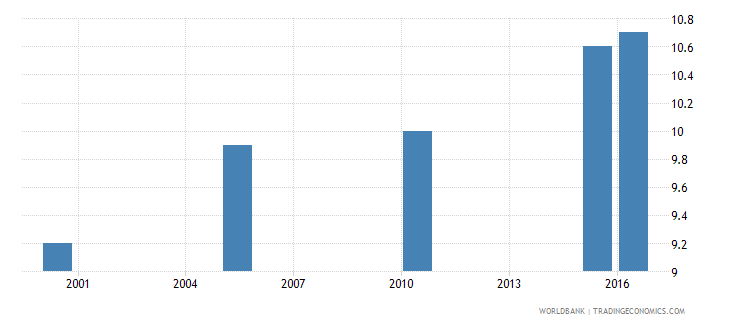 india cause of death by injury ages 35 59 female percent relevant age wb data