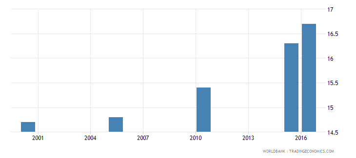 india cause of death by injury ages 35 59 male percent relevant age wb data