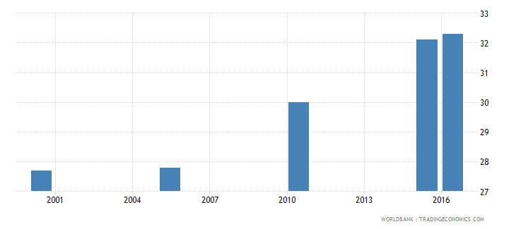 india cause of death by non communicable diseases ages 15 34 female percent relevant age wb data