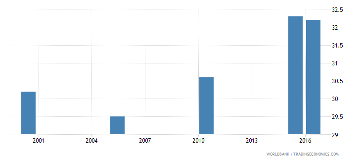 india cause of death by non communicable diseases ages 15 34 male percent relevant age wb data