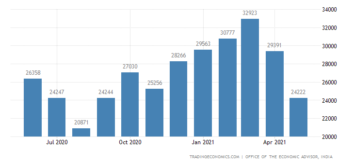 India Cement Production