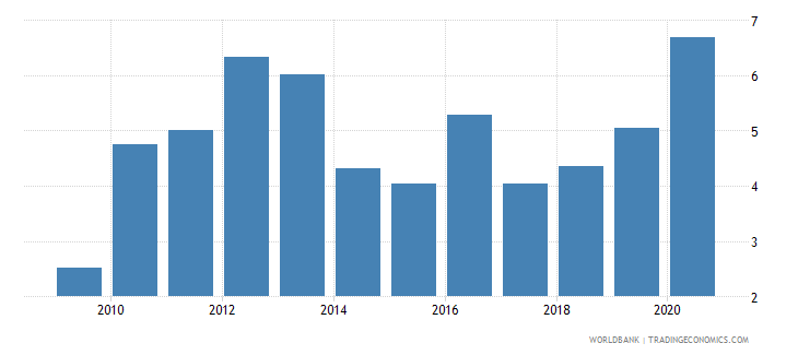 india central bank assets to gdp percent wb data