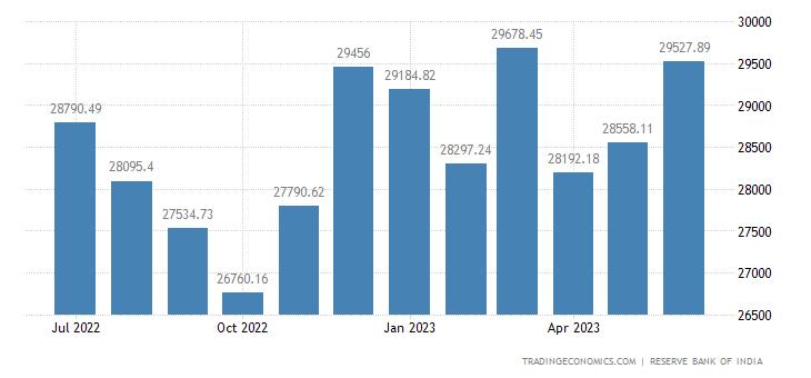 India Central Bank Balance Sheet