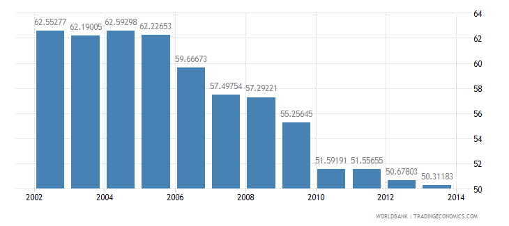 india central government debt total percent of gdp wb data