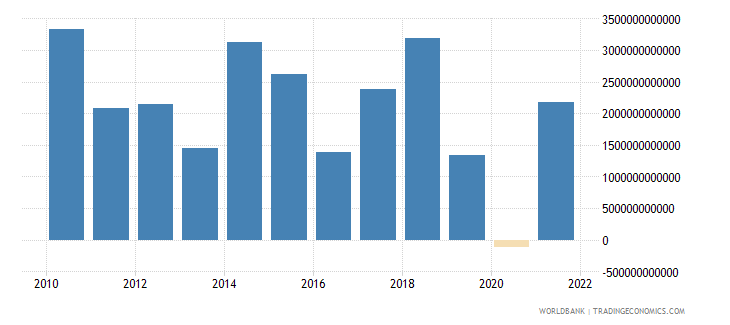 india changes in inventories current lcu wb data