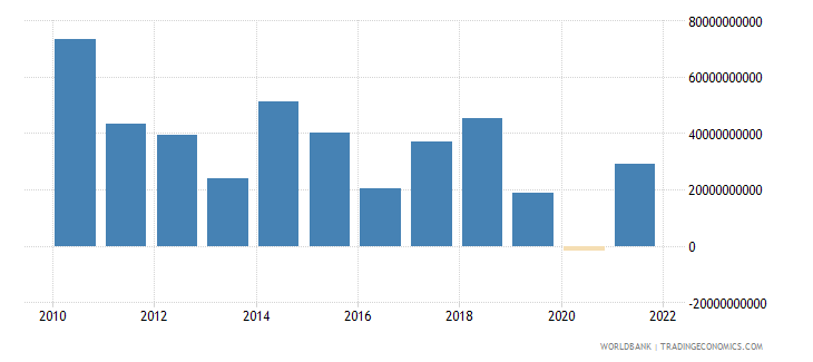 india changes in inventories us dollar wb data