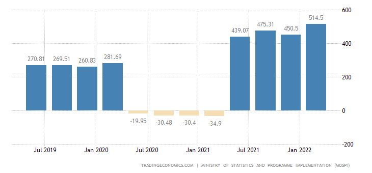 India Changes in Inventories