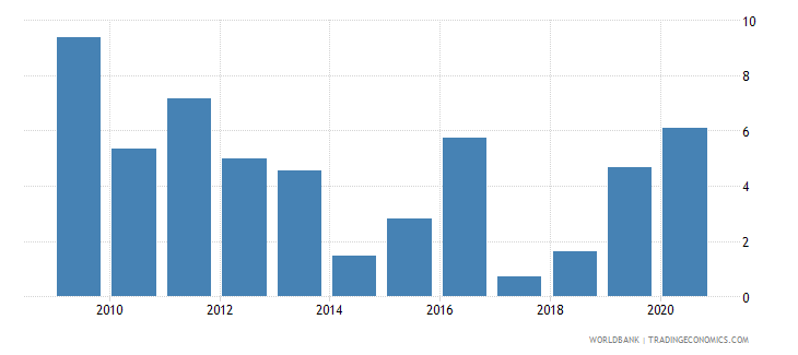 india claims on central government annual growth as percent of broad money wb data