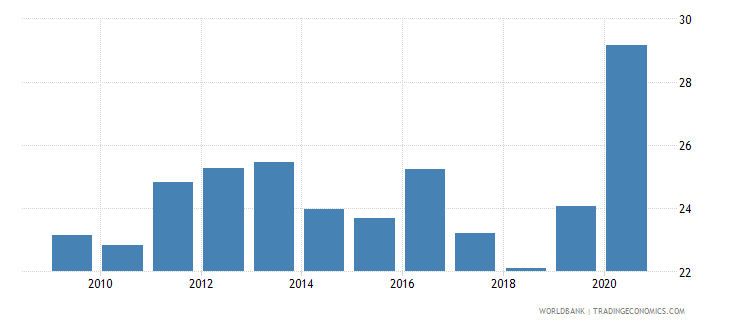 india claims on central government etc percent gdp wb data